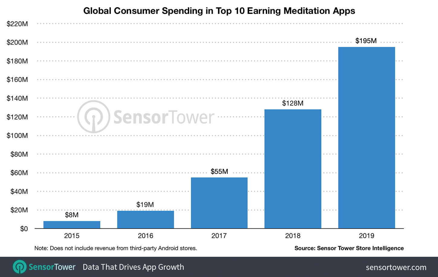 Mobile Users Spent 195 Million In Meditation Apps Last Year Up