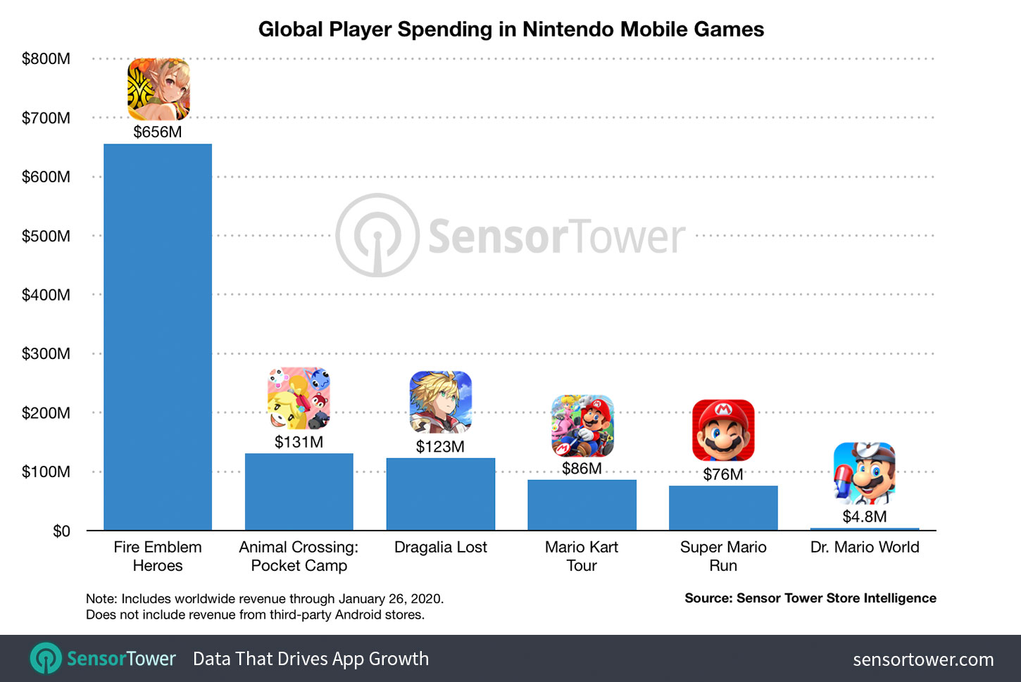 """Global Player Spending in Nintendo Mobile Games"