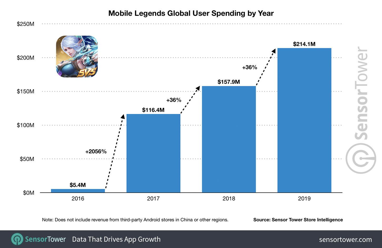 Mobile Legends, pendapatan kotor tahunan dari 2016 hingga 2019