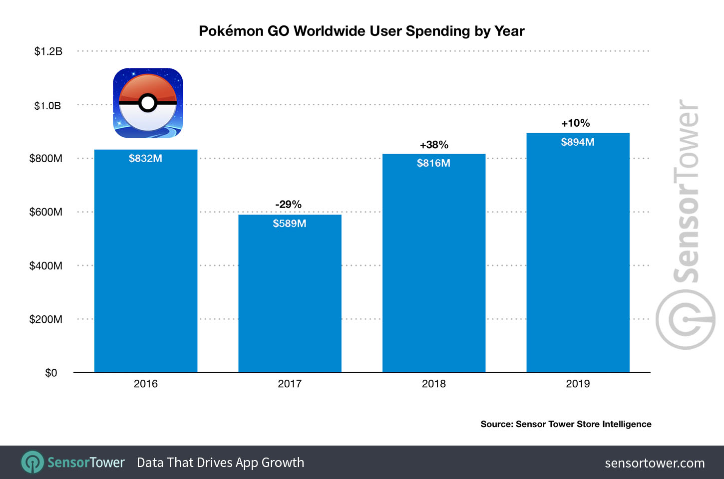 Pokemon Go Has Best Year Ever In 2019 Catching Nearly 900