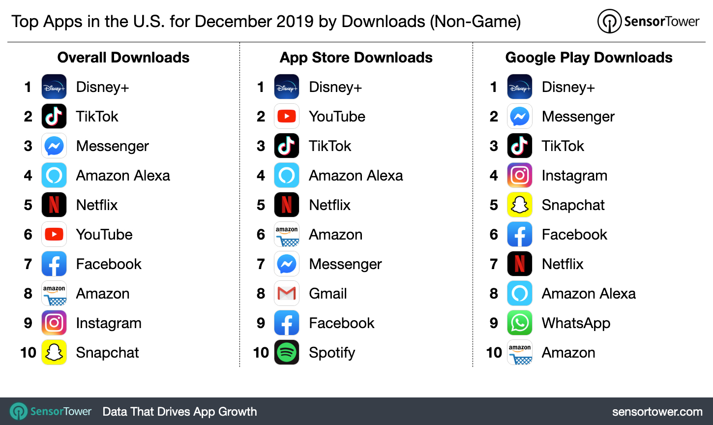 Top Apps In The U S For December 2019 By Downloads