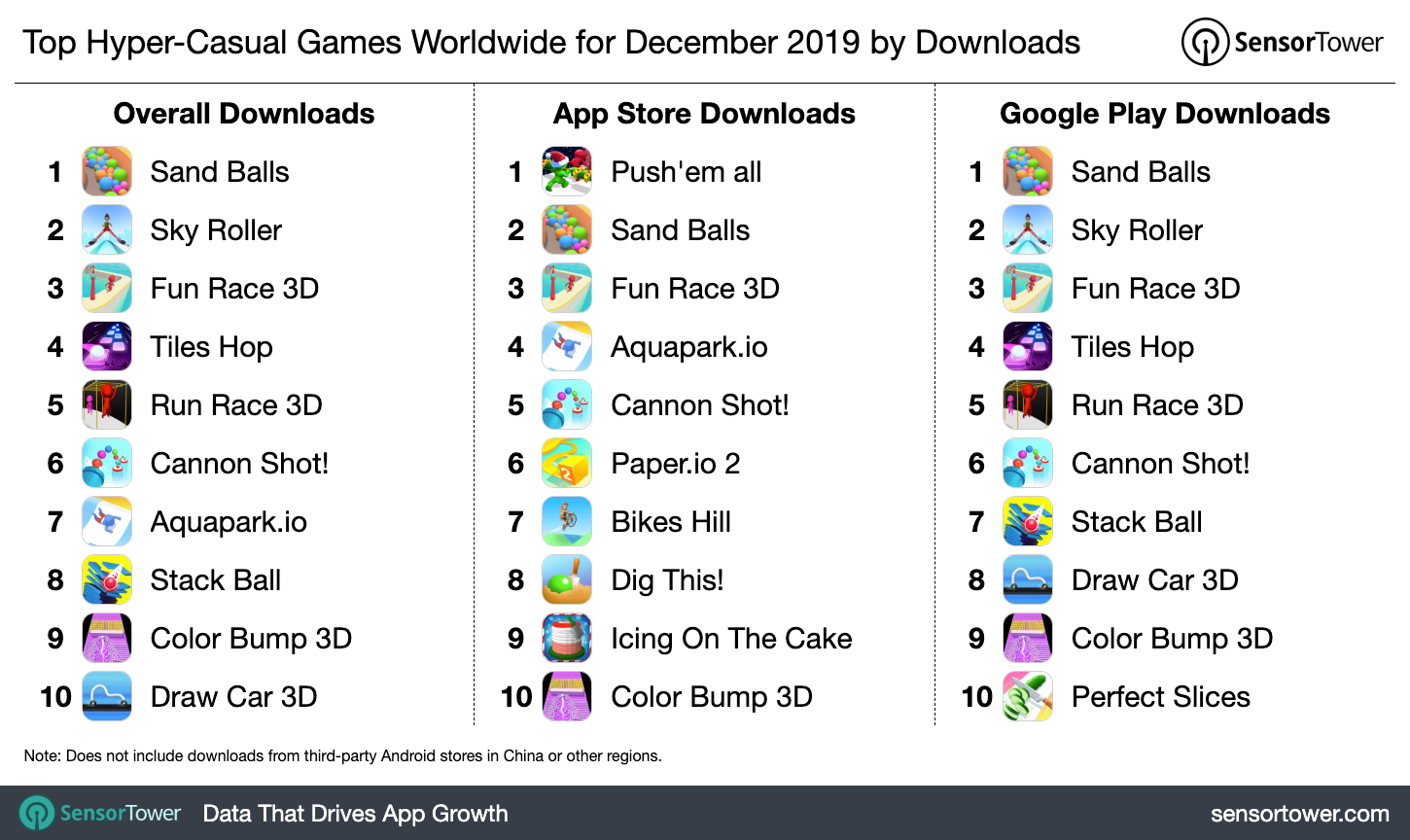 Amazoncouk Watch Clip Roblox Gameplay Hrithik Prime Video Top Hyper Casual Games Worldwide For December 2019 By Downloads Internet Technology News