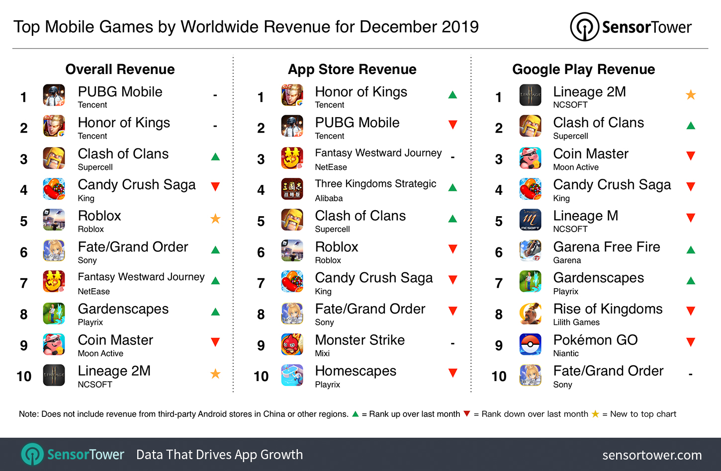 Top Mobile Games By Worldwide Revenue For December 2019 Internet