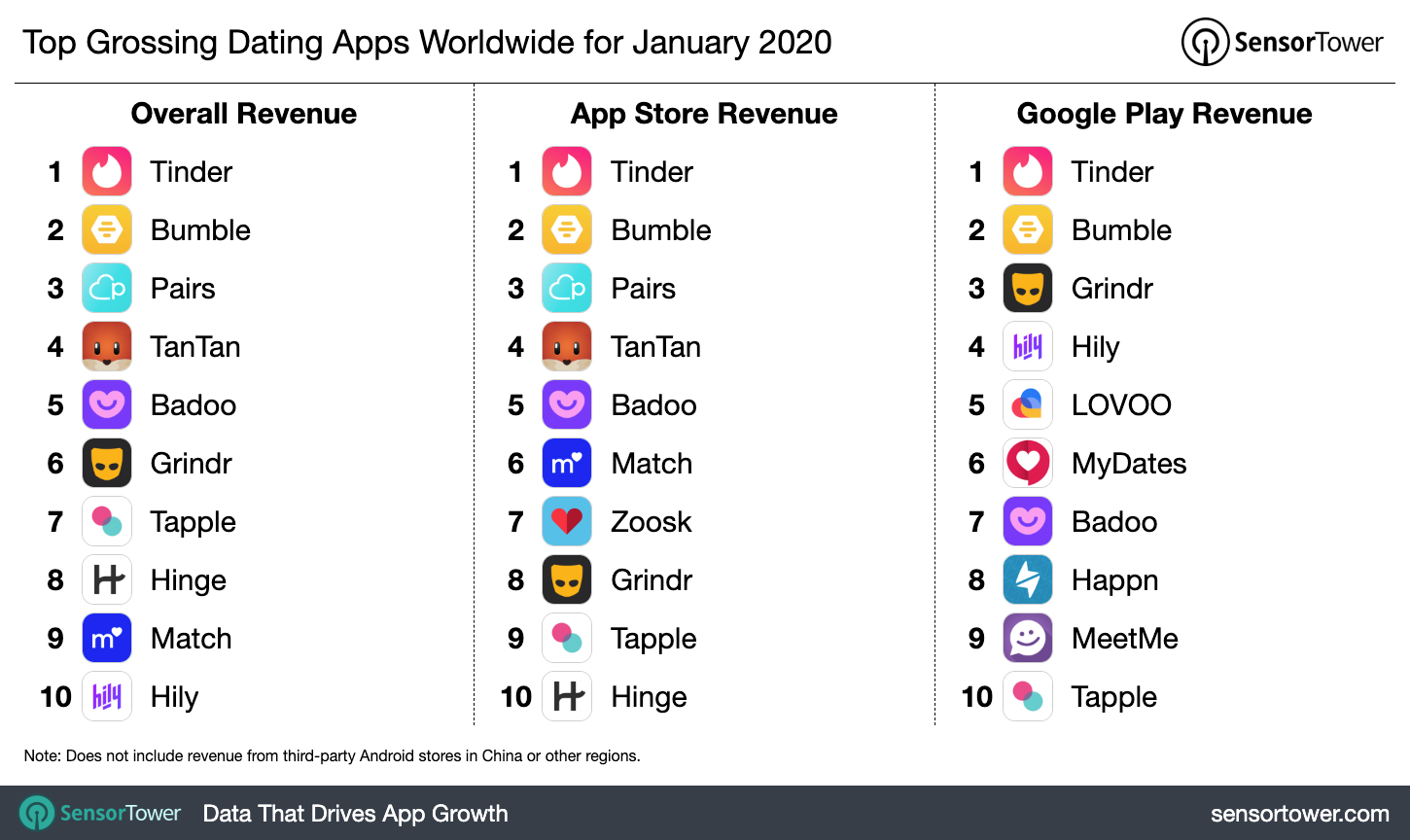 Top Grossing Dating Apps Worldwide For January 2020 Internet