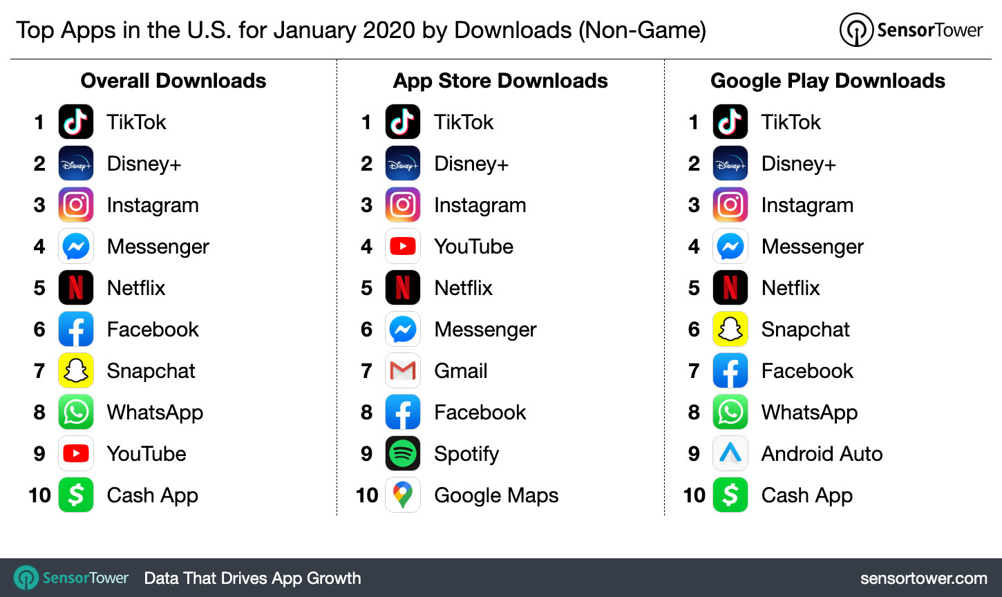Top Apps In The U S For January 2020 By Downloads
