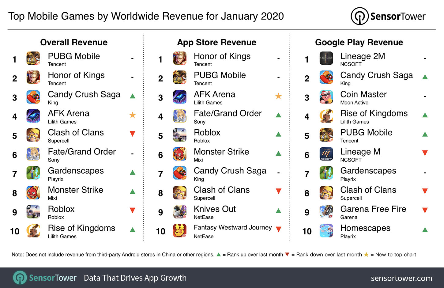 Top Mobile Games By Worldwide Revenue For January 2020
