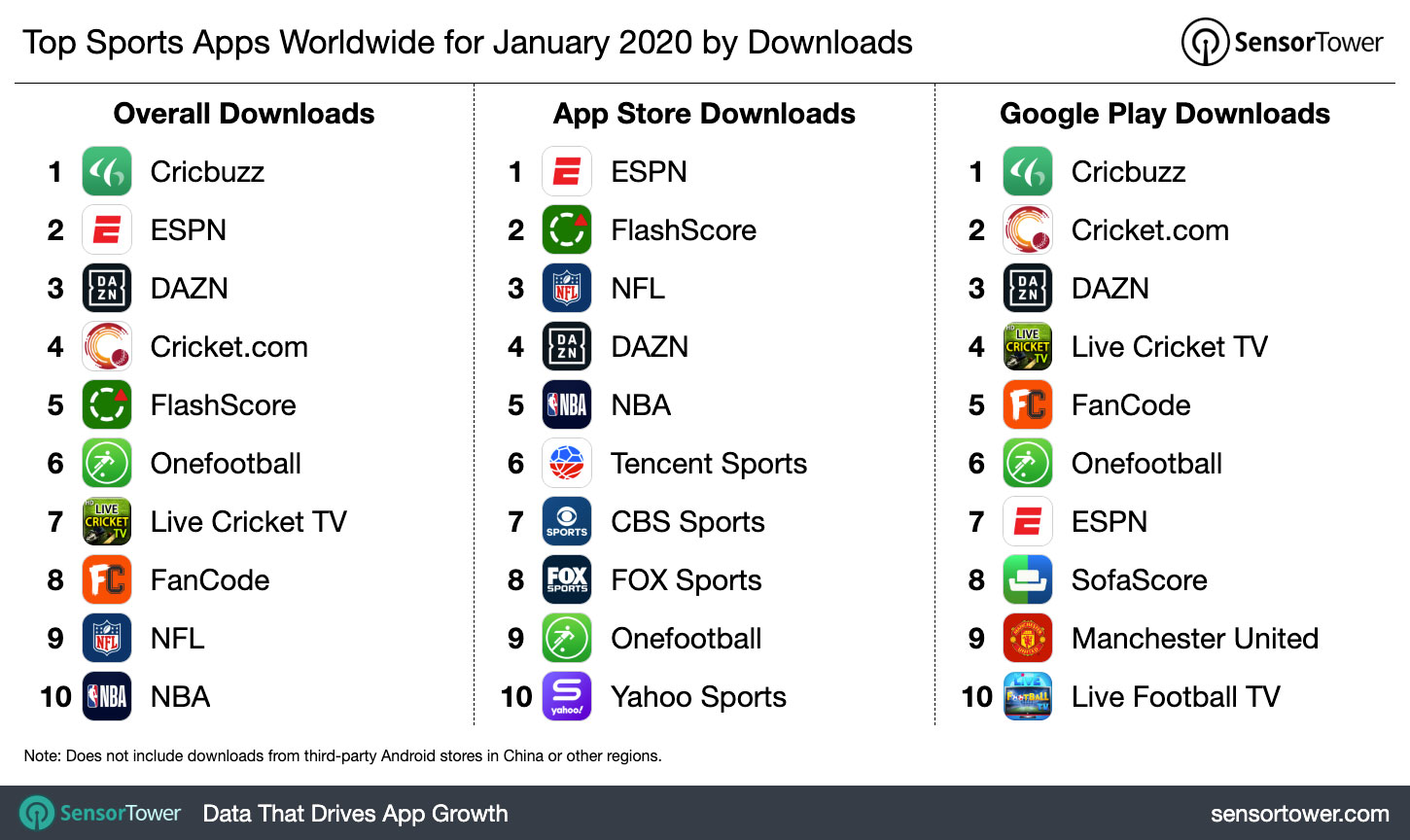Top Sports Apps Worldwide For January 2020 By Downloads