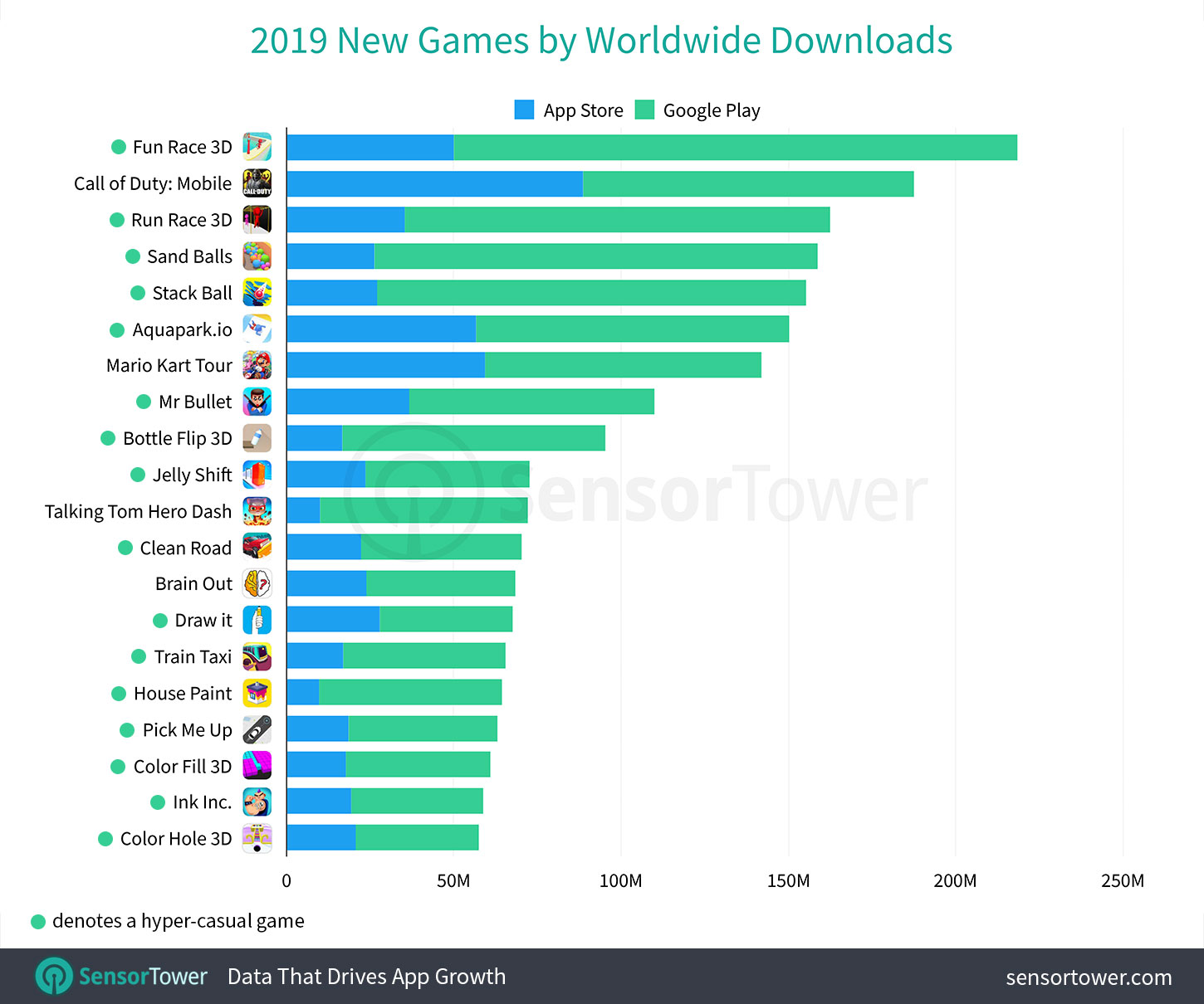 2019's Top New Games by Worldwide Downloads