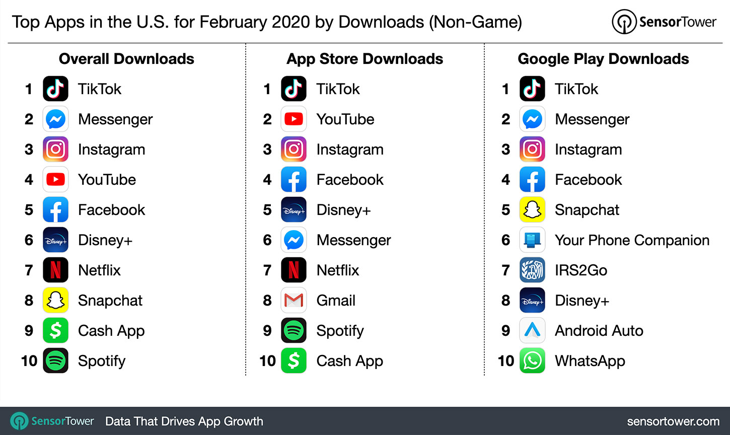 Top Apps In The U S For February 2020 By Downloads