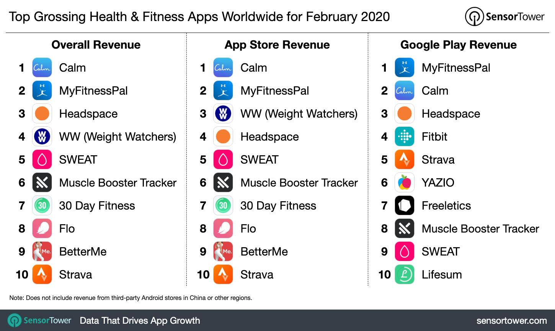 Xydia New Roblox Ninja Legends Op Gui Hack 2020 Still - Top Grossing Health Fitness Apps Worldwide For February 2020