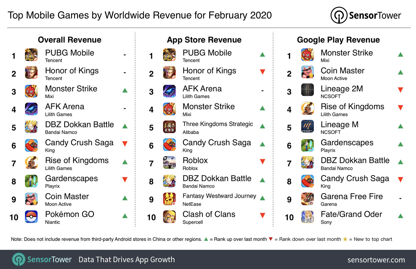 Roblox Projects Controllable Fire Top Mobile Games By Worldwide Revenue For February 2020 Internet Technology News