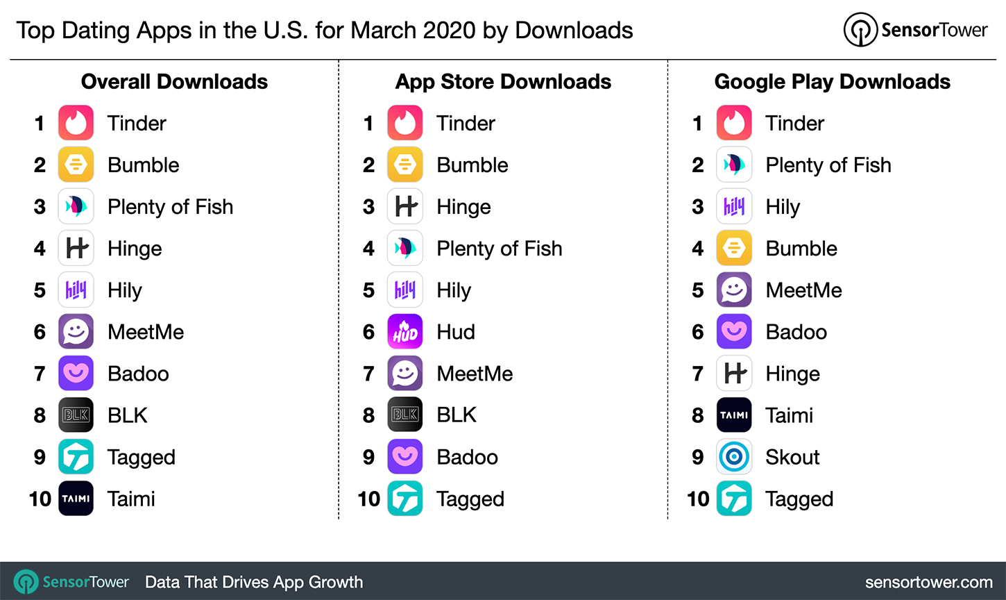 Top 5 dating-apps 2020