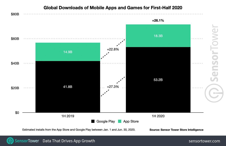 1H 2020 Mobile App Downloads