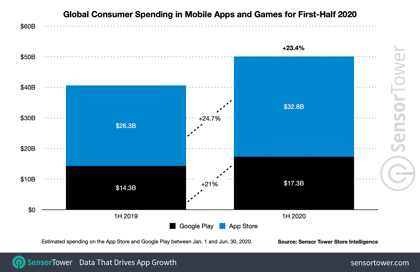 1H 2020 Mobile App Revenue