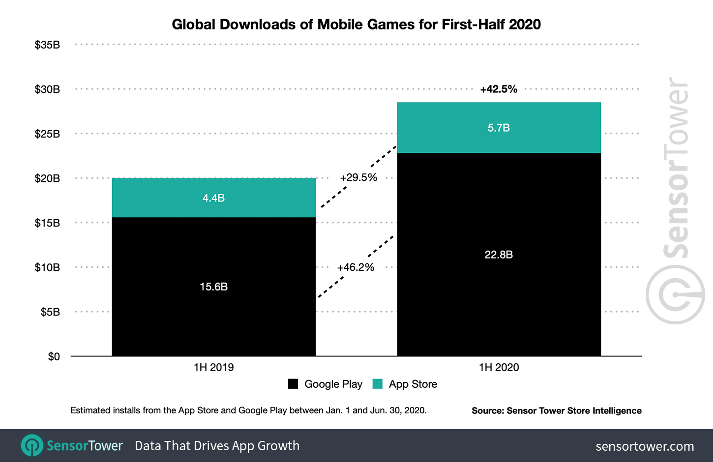 1H 2020 Mobile Game Downloads