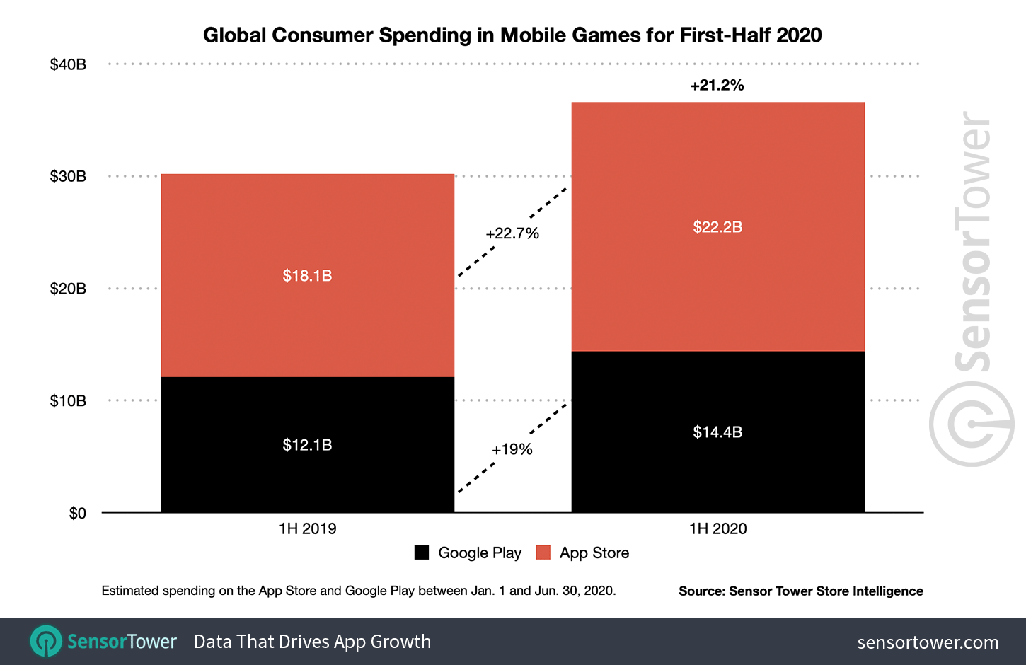 1H 2020 Mobile Game Revenue