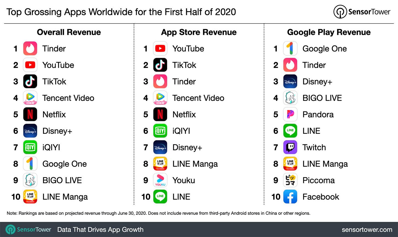 1H 2020 Top Grossing Apps Worldwide