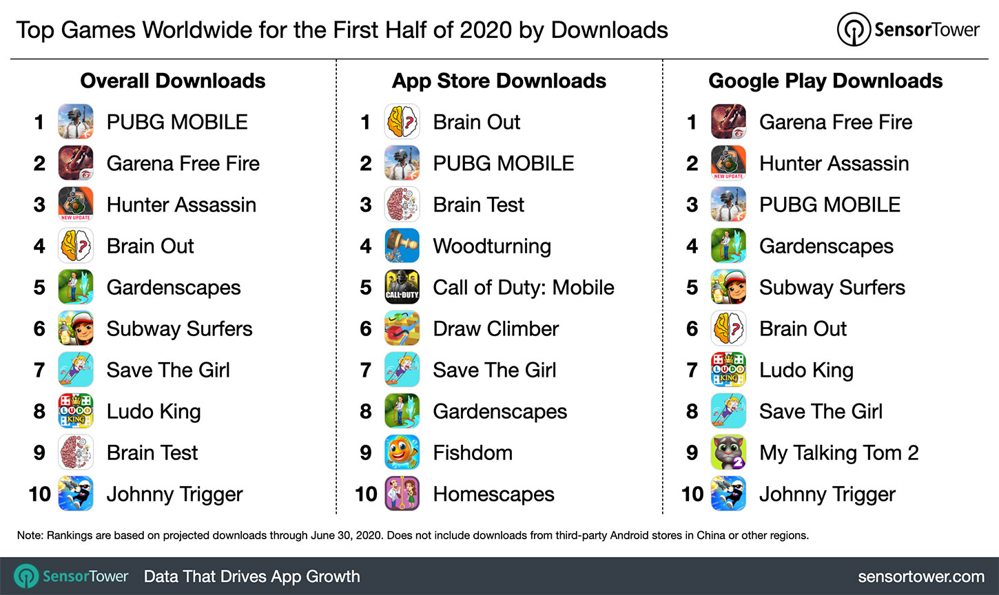1H 2020 Most Downloaded Games Worldwide
