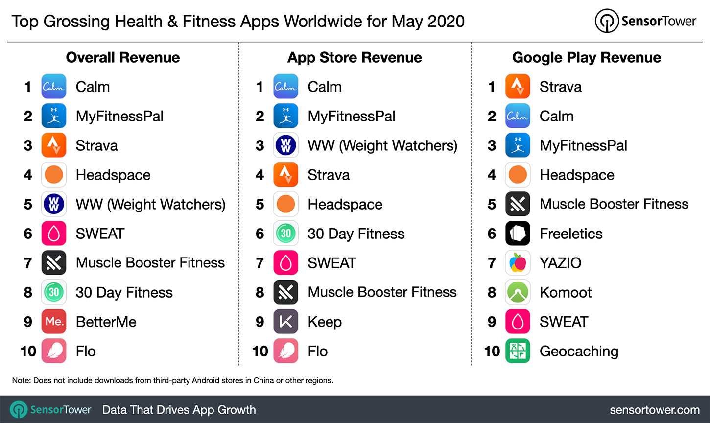 """Top Grossing Health & Fitness category Apps Worldwide for May 2020"