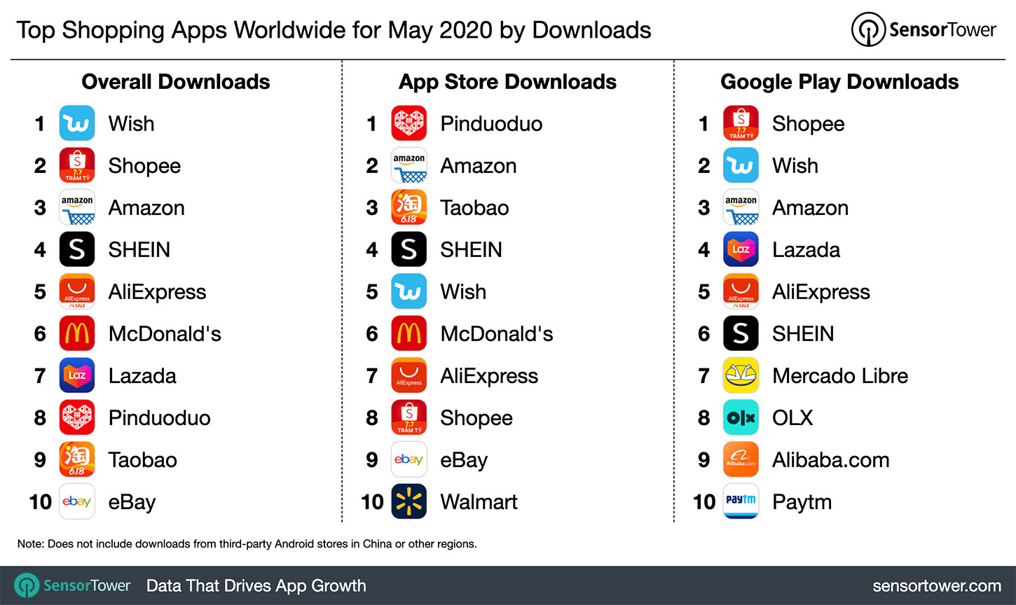 Top Shopping Category Apps Worldwide for May 2020 by Downloads