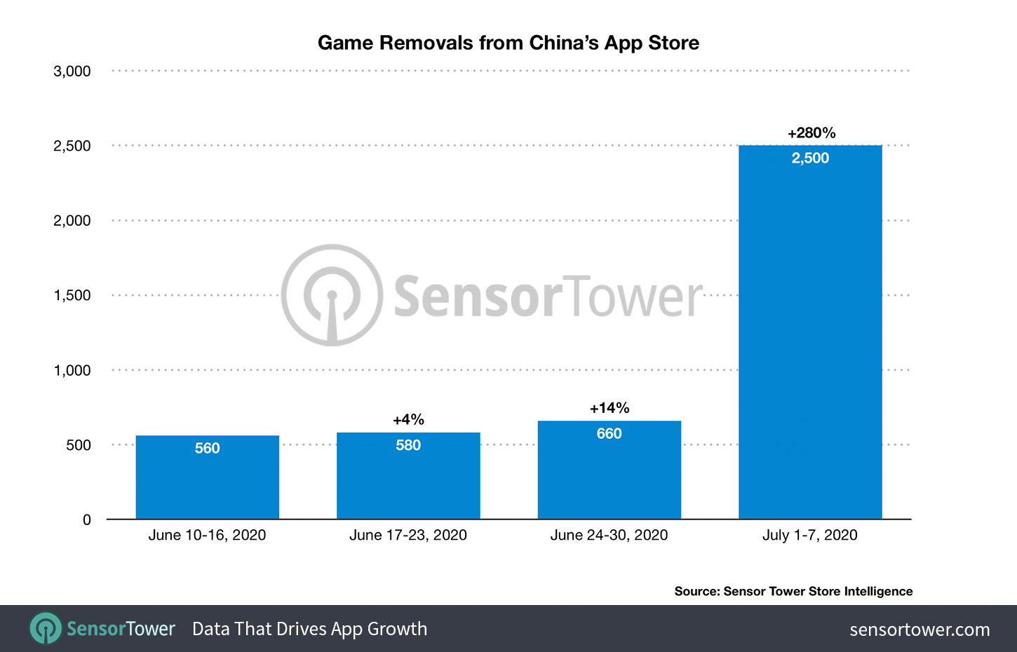 China App Store Game Removals by Week