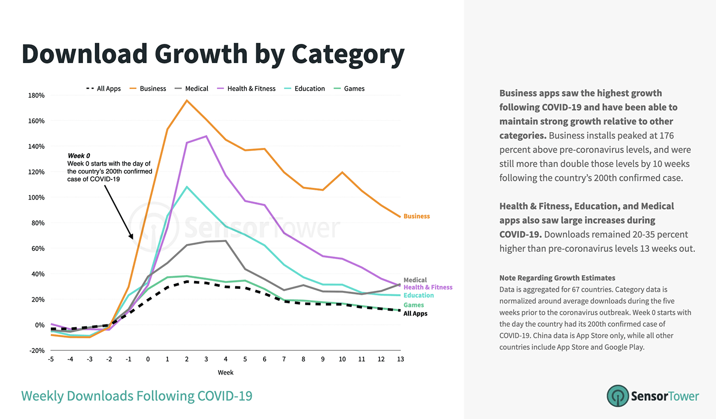 Chart showing the growth of App Store categories following 200th COVID-19 case