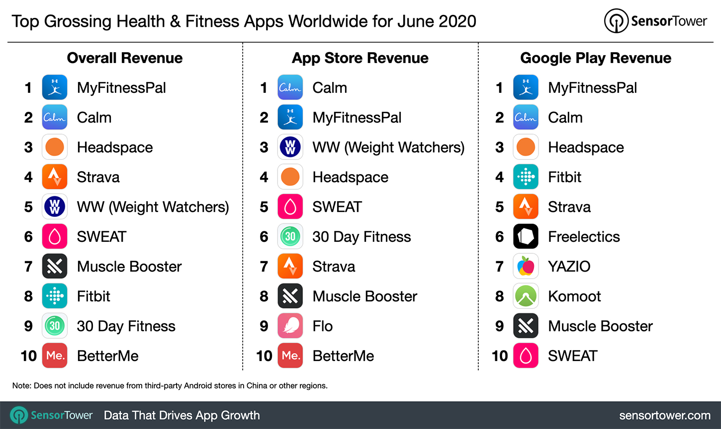 Top Grossing Health & Fitness Apps Worldwide for June 2020