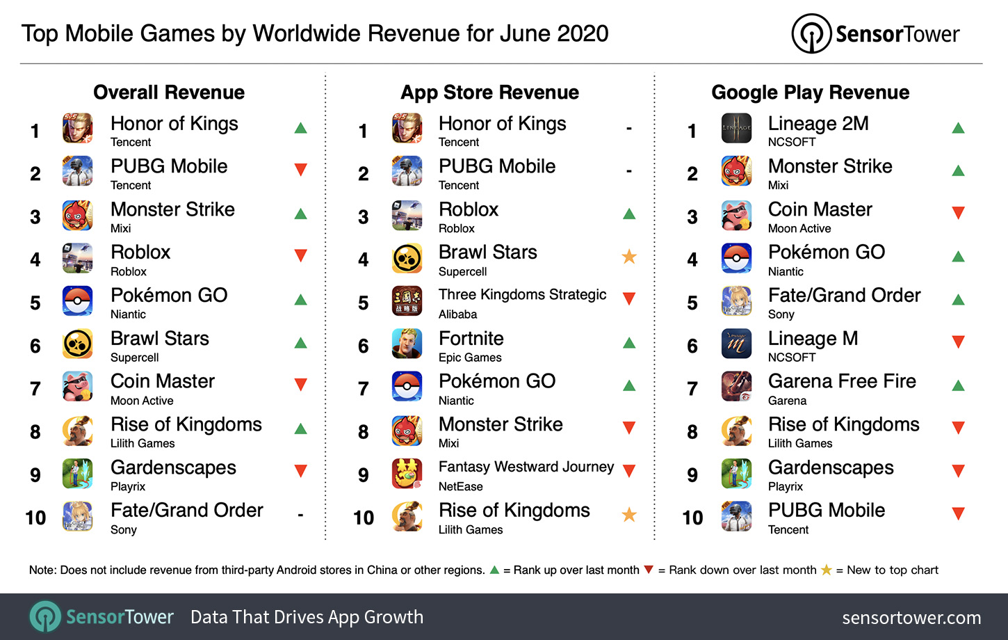 Top Mobile Games by Worldwide Revenue for June 2020