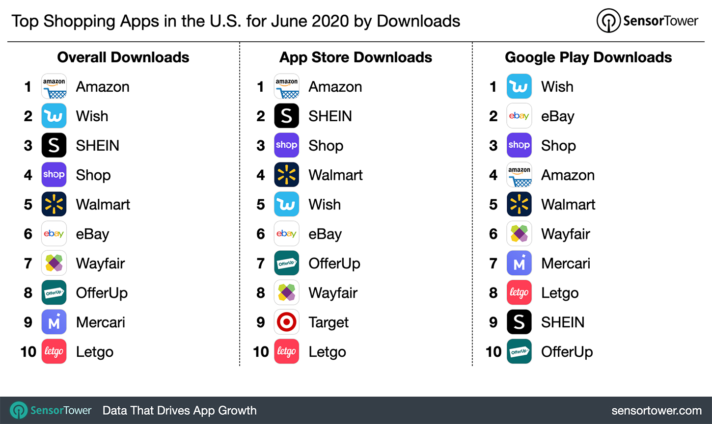 Top Shopping Apps In The U S For June 2020 By Downloads