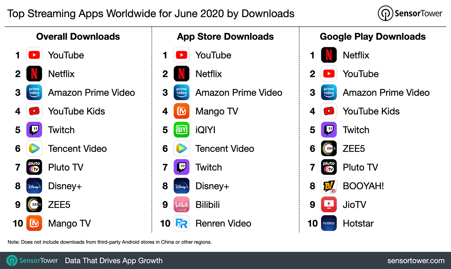 Top Streaming Apps Worldwide for June 2020 by Downloads