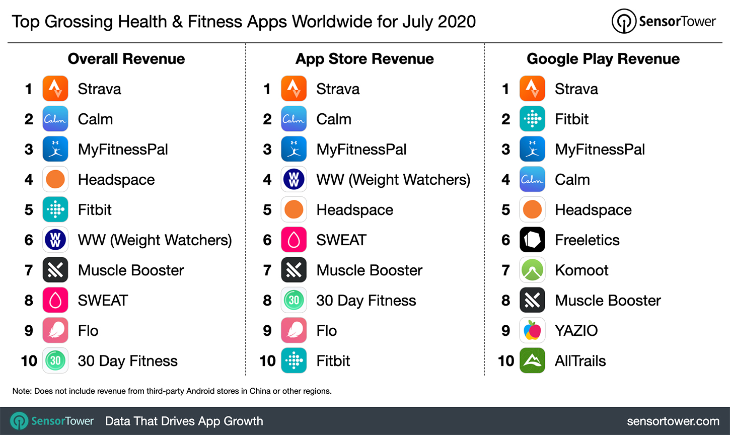 3 Only Working Ways To Earn Free Robux June 2019 Rusty Top Grossing Health Fitness Apps Worldwide For July 2020 Internet Technology News