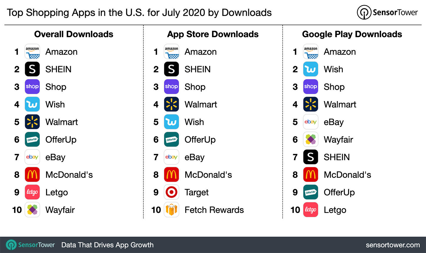 Top Shopping Apps In The U S For July 2020 By Downloads
