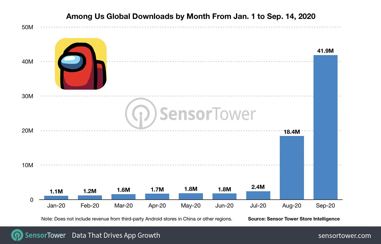 Among Us Surpasses 85 Million Mobile Downloads After Content Creators Power August And September Surge