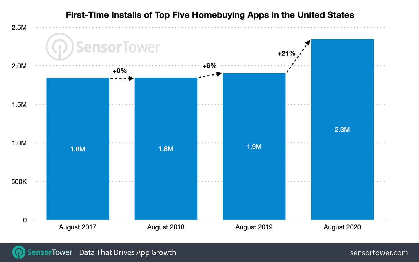 The top five property-buying apps in August climbed 21 percent year-over-year