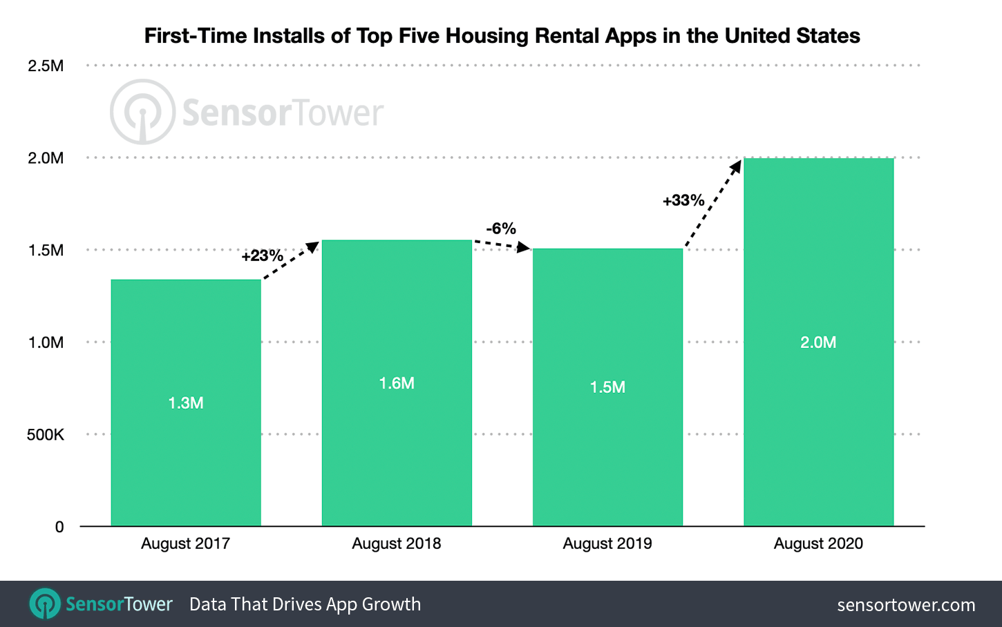 The top five housing rental apps in August were up 33 percent when compared to the top five apps in the previous year