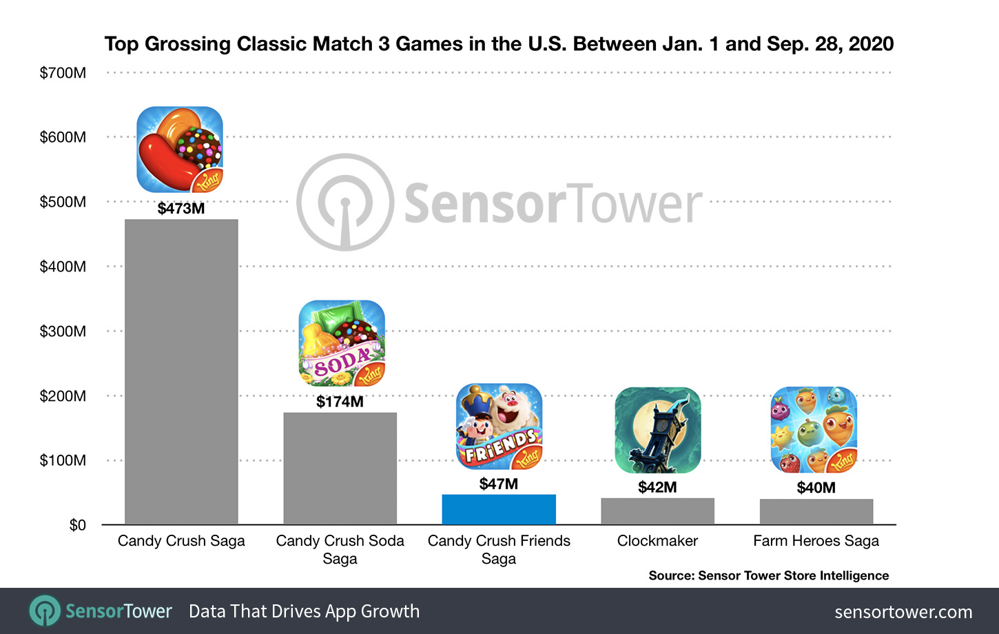 Top Grossing Classic Match 3 Games in the U.S. Between Jan. 1 to Sep. 28, 2020