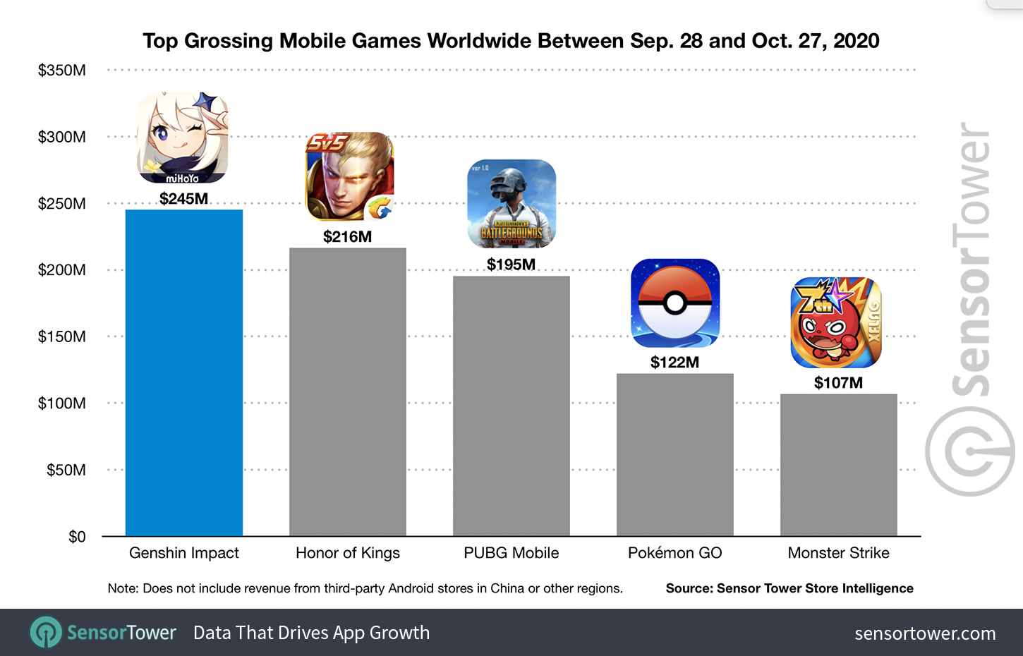 Genshin Impact Hits Nearly 250 Million In Its First Month Making It One Of The Largest Mobile Game Launches Ever