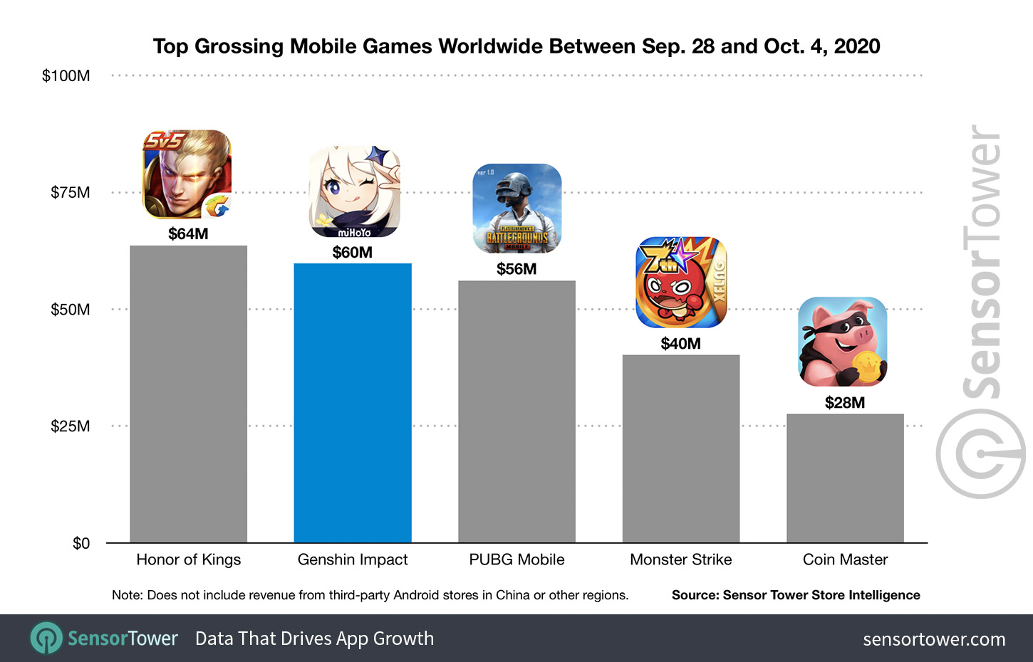 Genshin Impact Generates 60 Million In First Week As It Becomes World S No 2 Grossing Mobile Game Internet Technology News