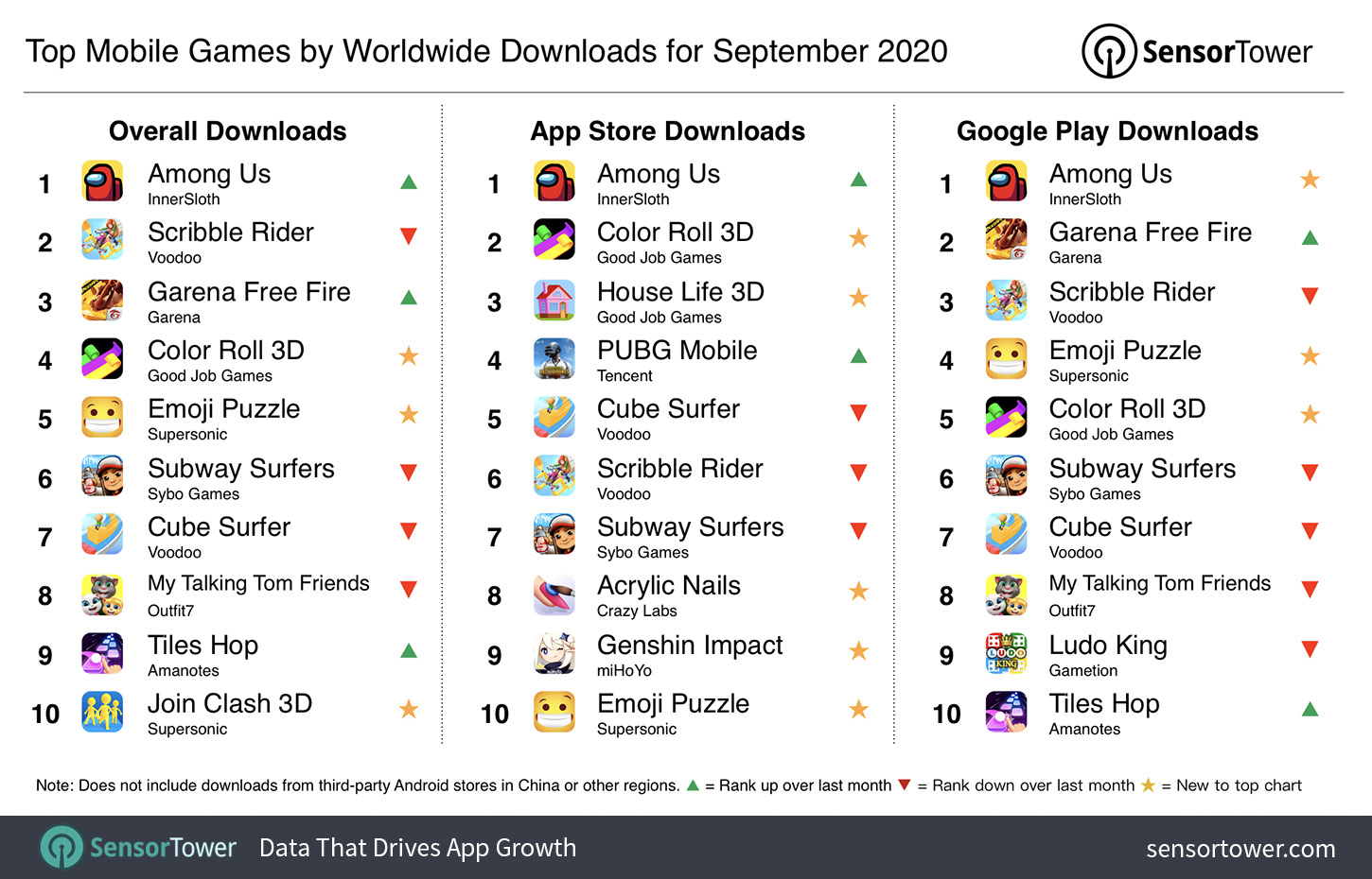 Top Mobile Games Worldwide for September 2020 by Downloads