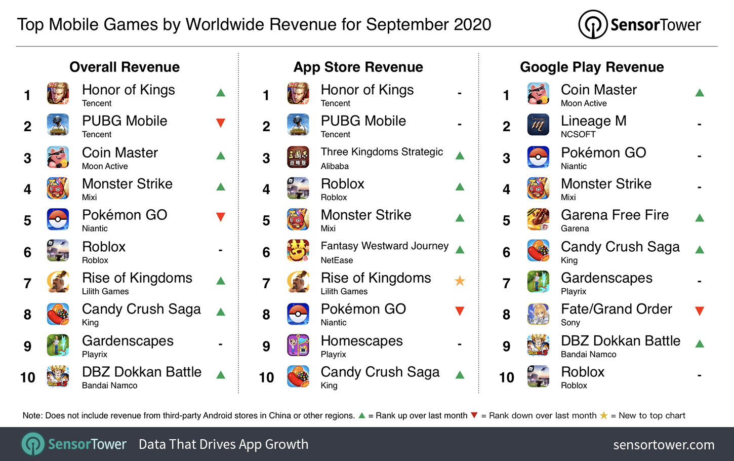 Pubg Mobile Roblox Top Mobile Games By Worldwide Revenue For September 2020