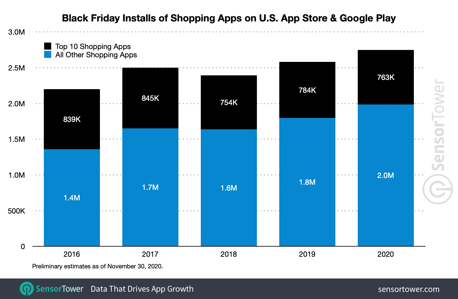 Black Friday app downloads grew 8 percent this year to a record 2.8 million installs.
