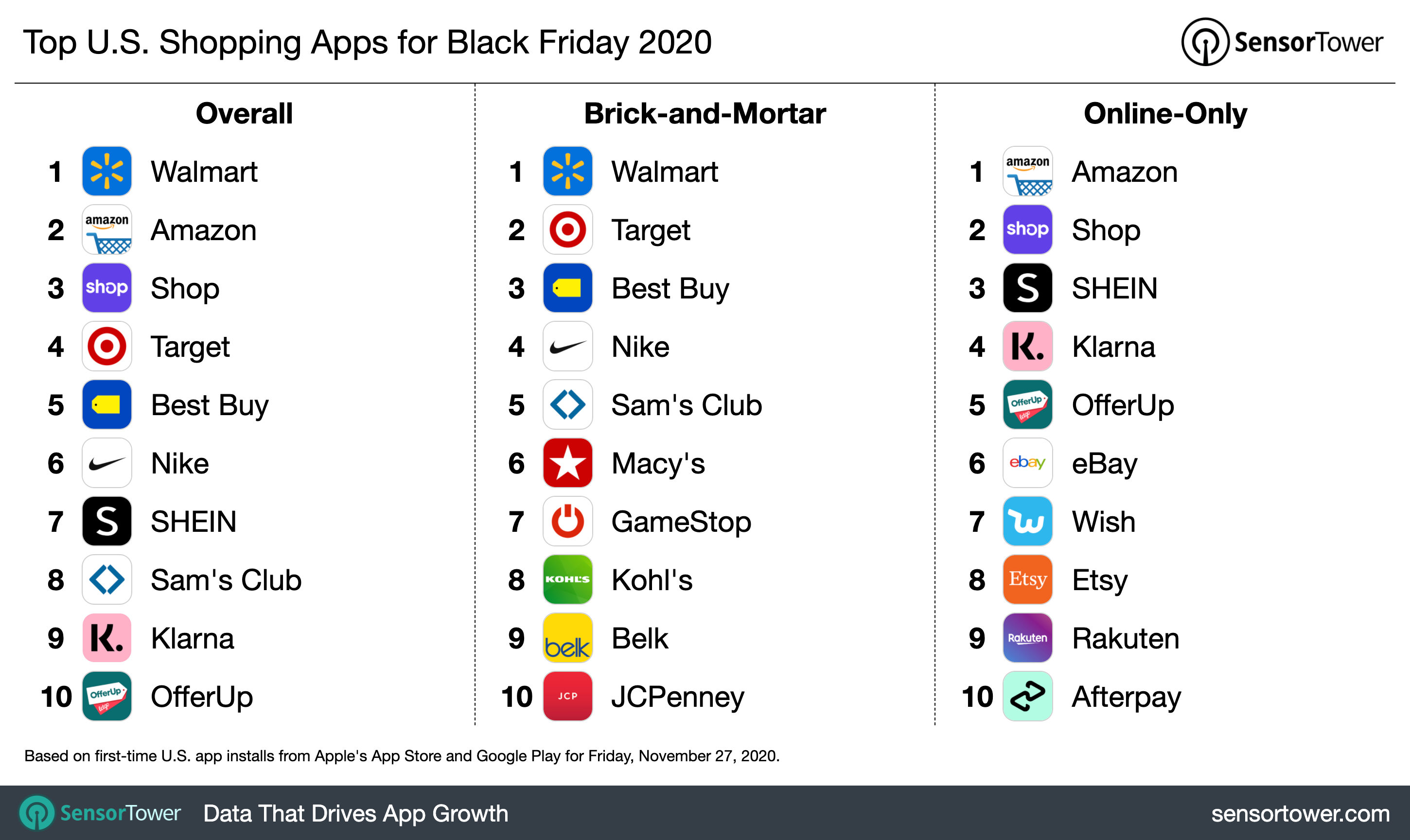 Half of the top 10 shopping apps in the U.S. were B&M this Black Friday