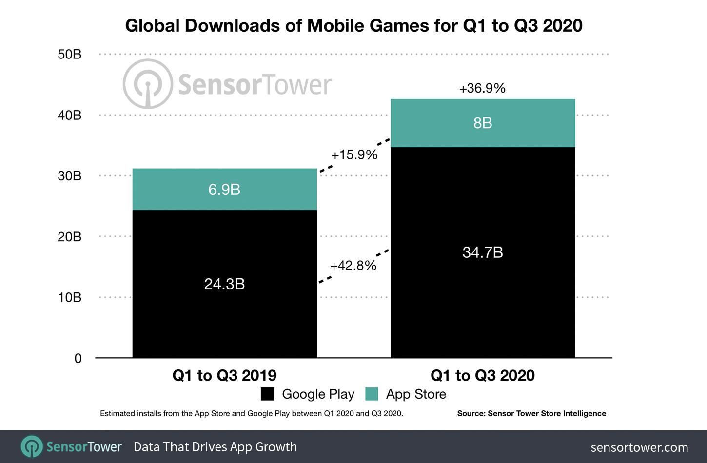 global-downloads-mobile-games-q1-q3-2020 Receita de jogos mobile cresce 26% em 2020