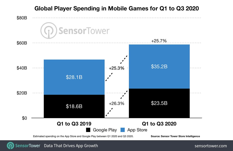 global-player-spending-mobile-games-q1-q3-2020 Receita de jogos mobile cresce 26% em 2020