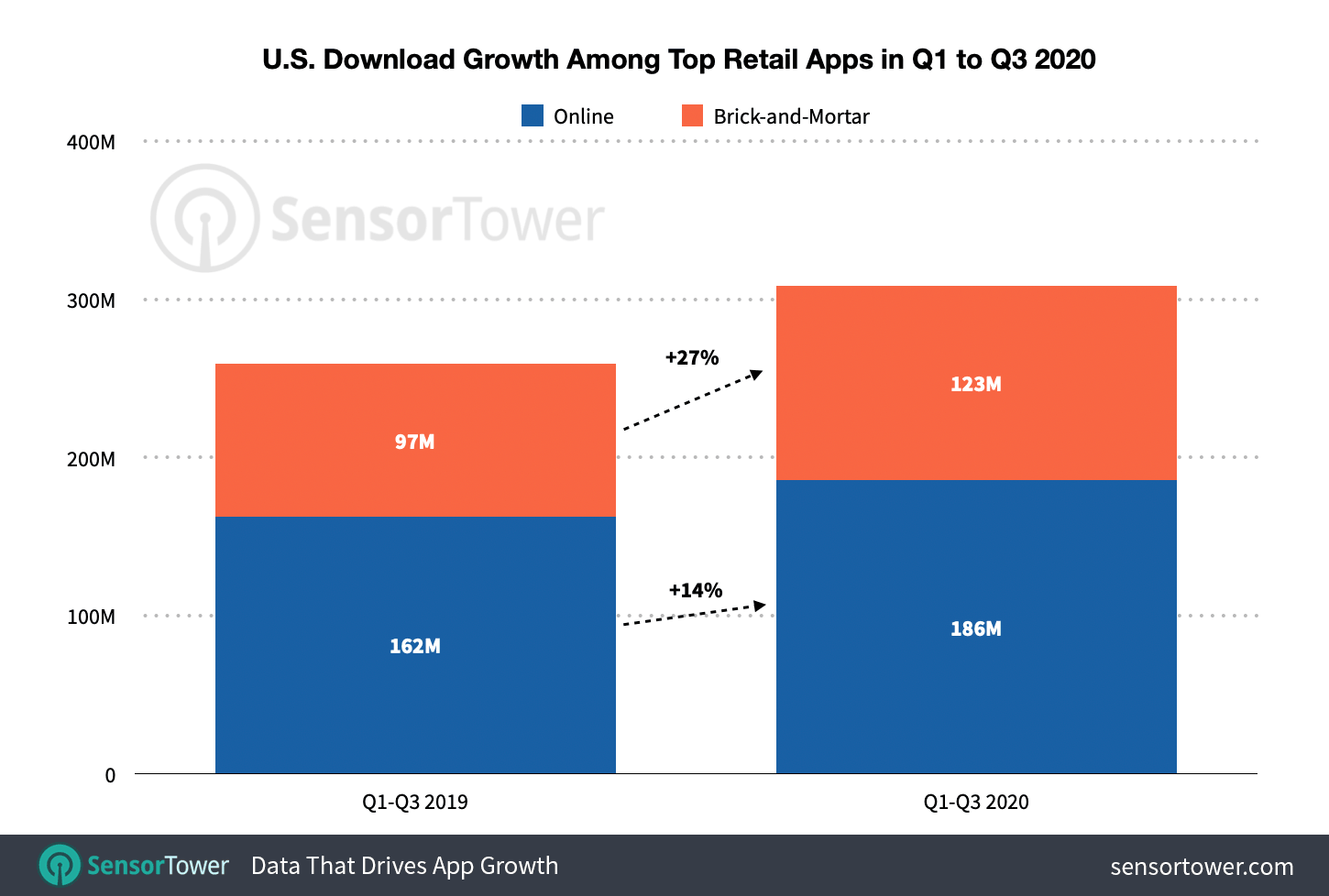 In the first three quarters of 2020, the top U.S. B&M apps grew 27% year-over-year, while online retail apps grew 14% year-over-year