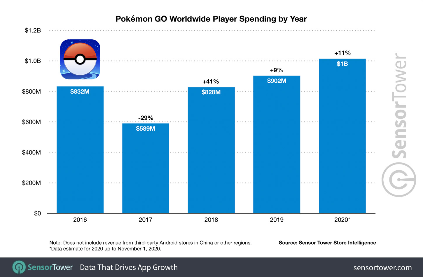 Pokémon GO Worldwide User Spending By Year For 2016 to 2020