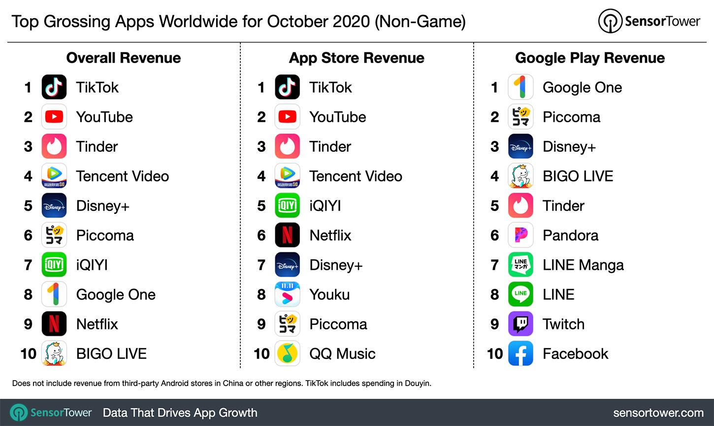 """Top Grossing Apps Worldwide for October 2020"