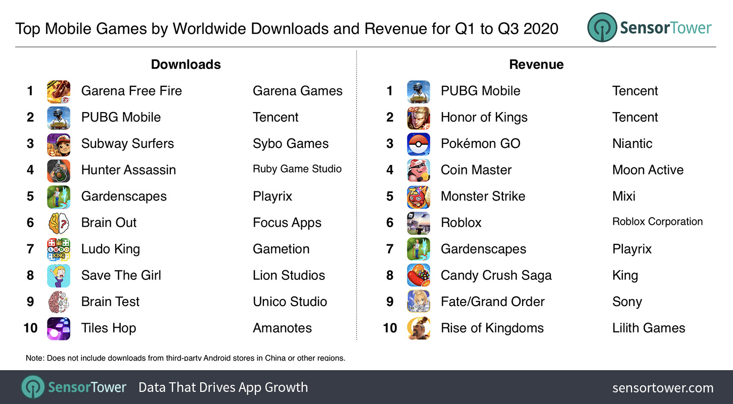 Top Mobile Games by Worldwide Revenue and Downloads for Q1 to Q3 2020