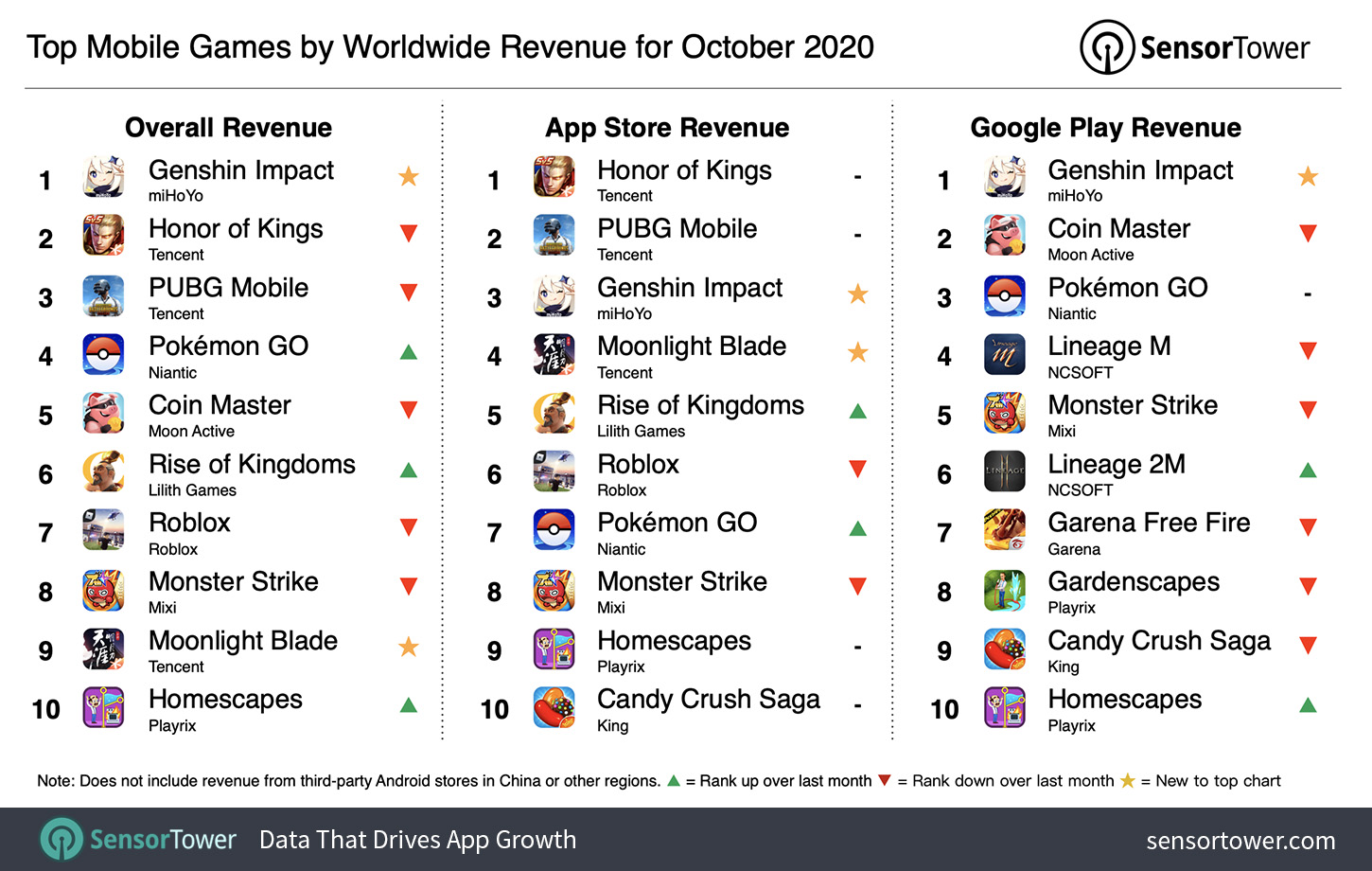 Top Grossing Mobile Games Worldwide for October 2020