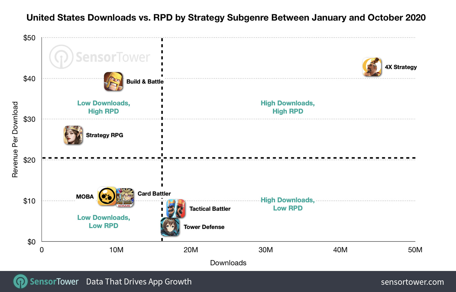 U.S. Downloads Vs. RPD by Strategy Subgenre Between January and October 2020